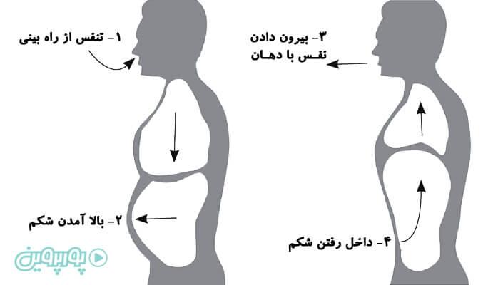 تنفس دیافراگمی چگونه است